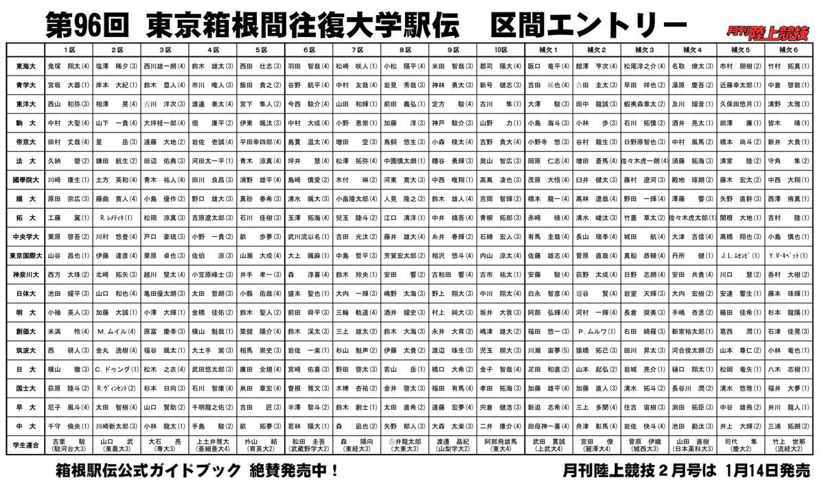 第96回(2020年)箱根駅伝 区間エントリー発表!